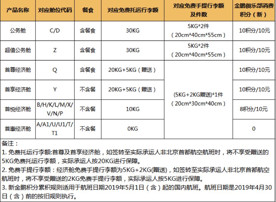细分服务收费:北京首都航空推出品牌运价