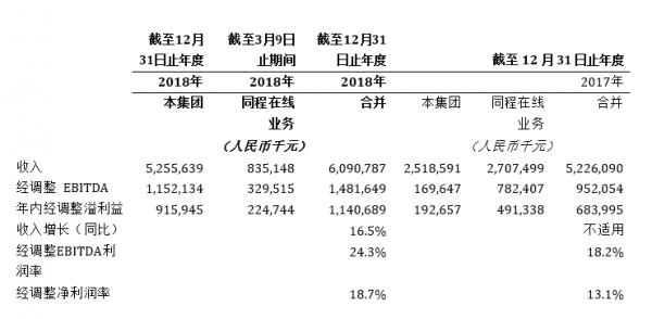 同程艺龙:2018年经调整净利润同比增长66.8%