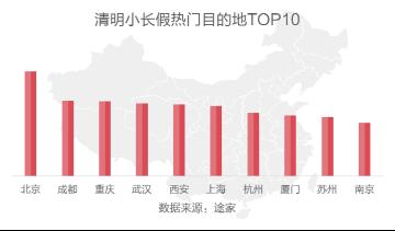 途家:清明节大数据预测 赴日赏樱花热度上升