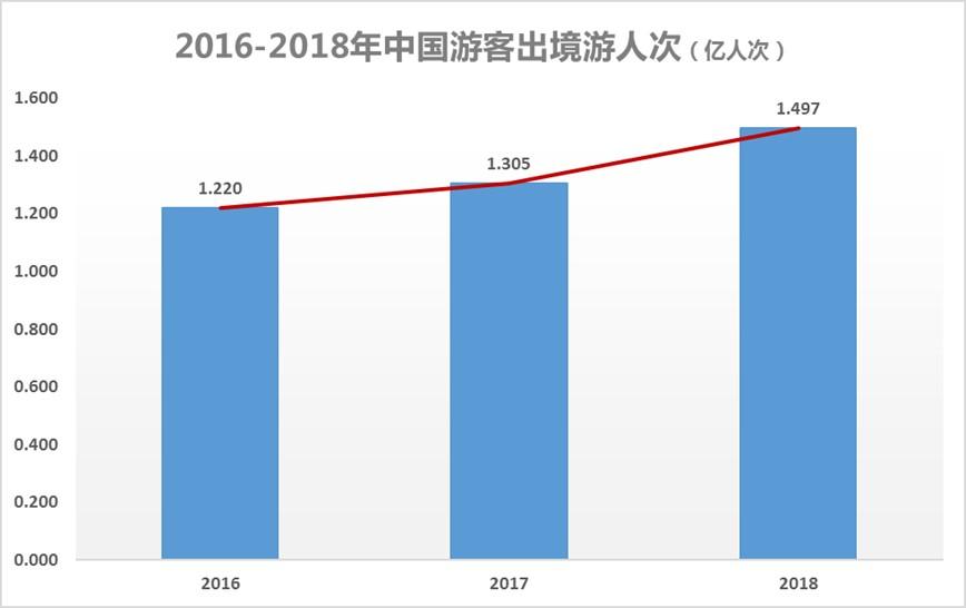 旅游研究院&攜程:2018中國游客出境游大數據