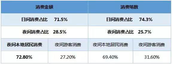 中國旅游研究院:夜間旅游市場數據報告2019