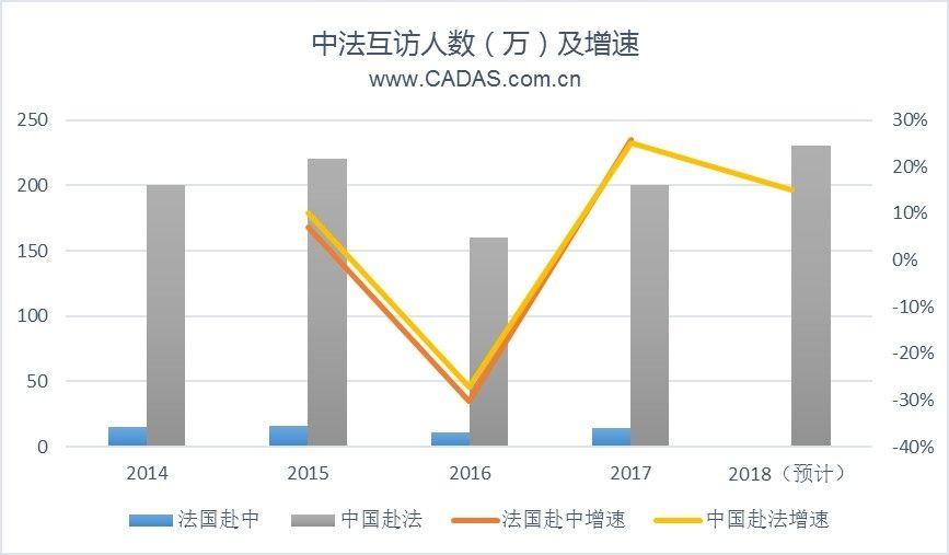 CADAS:中法新开多条航线 中国航司占据主导