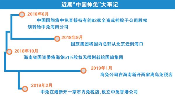中免再启扩张路:竞标北京大兴机场免税项目