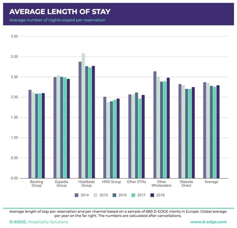 dedge-hotel-distribution-chart-2