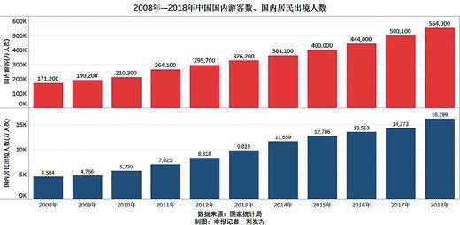 十年统?#21697;?#26512;:国人出行时间增多 旅游需求更强