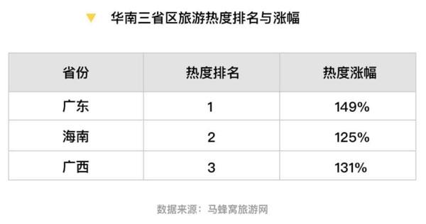 马蜂窝:广东旅游热度上涨149% 位居华?#40092;?#20301;