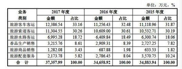 普陀山:3年收10亿,悄悄改名重启IPO