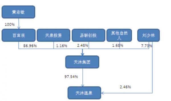 shiwu190407