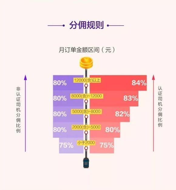 首汽约车改革:鼓励自营改承包加盟最高抽佣25%