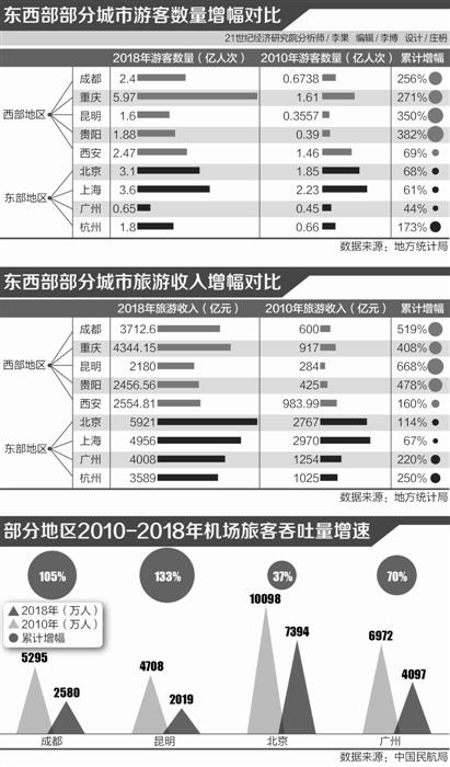 西部旅游业增长超东部:各路文旅?#26102;?#25110;大举西进