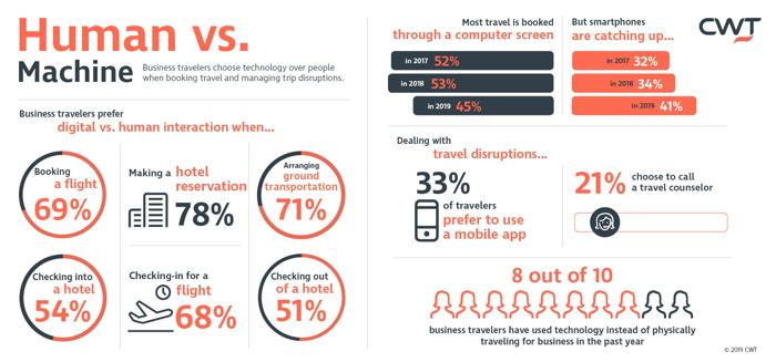 CWT:人们预订旅行时更喜欢人工还是机器服务