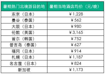 猫途鹰:夏季中国游客出境目的地及酒店价格趋势
