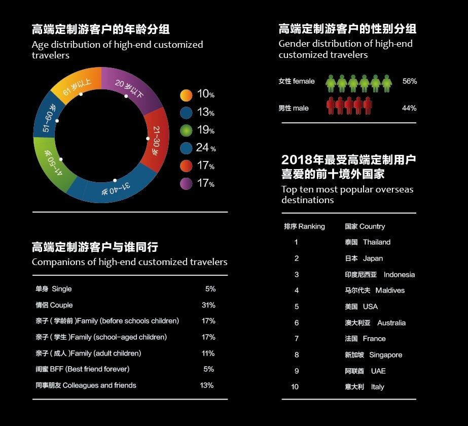 携程定制旅行&COTRI:中国高端出境定制游报告