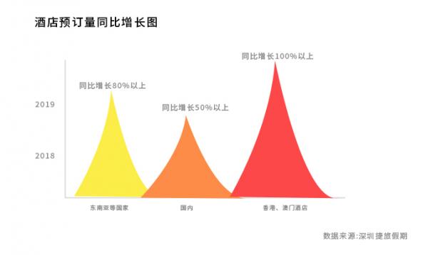 """深圳捷旅:2019年""""五一""""酒店行情报告揭秘"""
