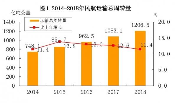 中国民航局:2018年民航行业发展统计公报