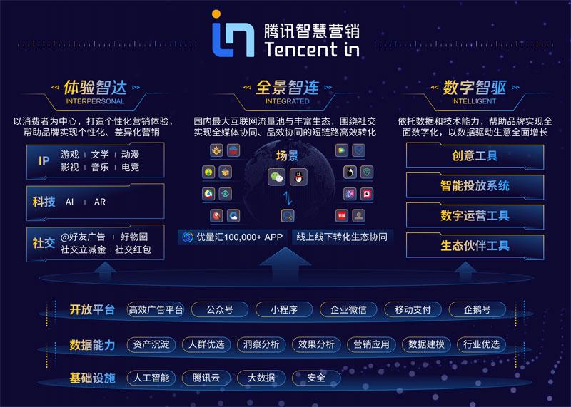 腾讯:推出智慧营销增长引擎Tencent In