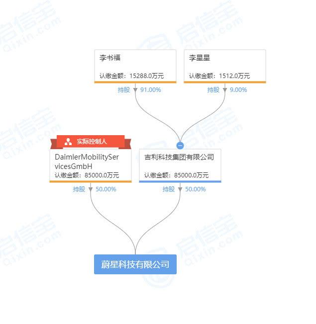 吉利与戴姆勒:注册网约车公司 注册资本17亿元
