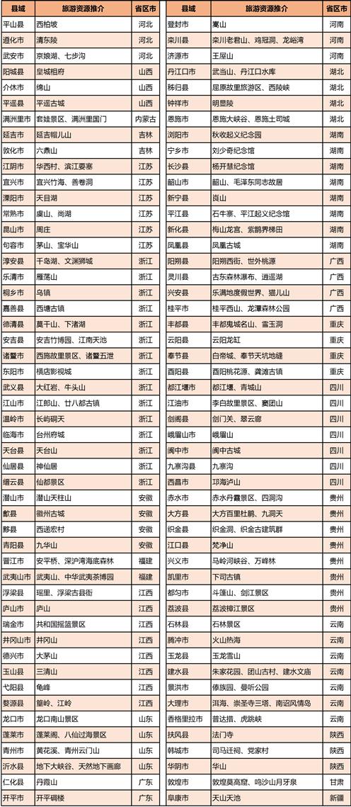 名单:2018年中国县域旅游竞争力百强县