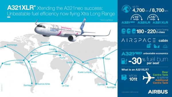澳航更新订单:订购36架超远程型A321XLR客机