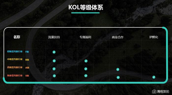 """携程旅拍:发布""""KOL招募令"""" 为优质内容""""加把火"""""""