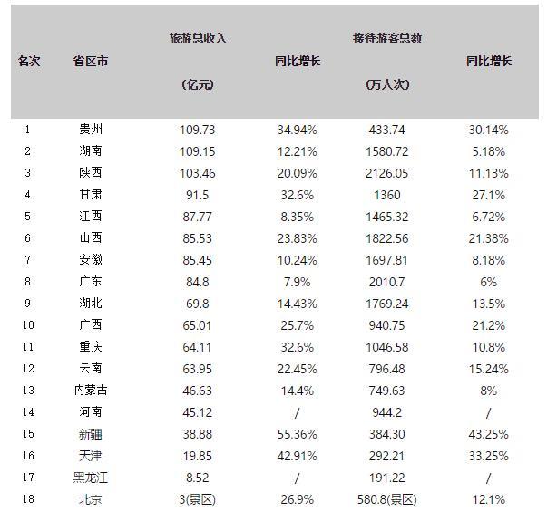 18省端午旅游收入排行:贵州列第一 3省超百亿
