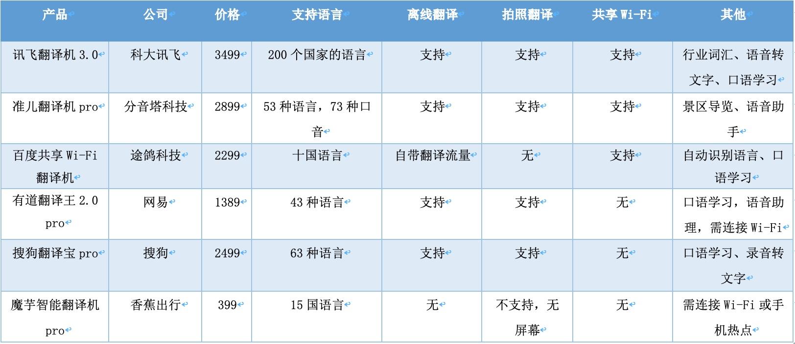 起步阶段问题多:翻译机的旅游时机还有多久到?
