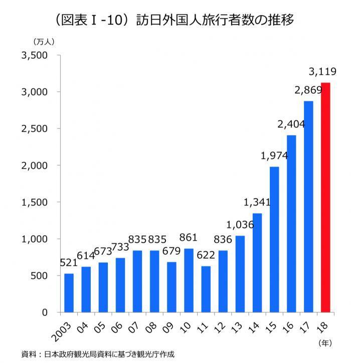 800多万中国游客2018在日本花掉1.5万亿日元