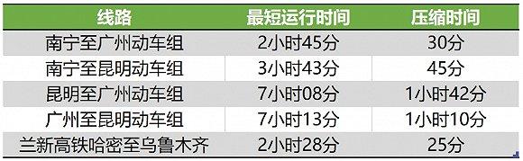 铁路7月10日调图:联通香港高铁车站增至58个