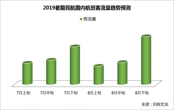 同程艺龙:热门旅游城市暑期酒店价格同比上涨