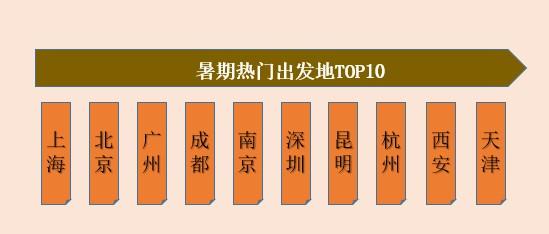 """攜程機票報告:大西北熱度爆棚 烏魯木齊成""""黑馬"""""""