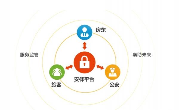 """安伴:""""网约房智慧管控项目"""" 成海南制度创新案例"""