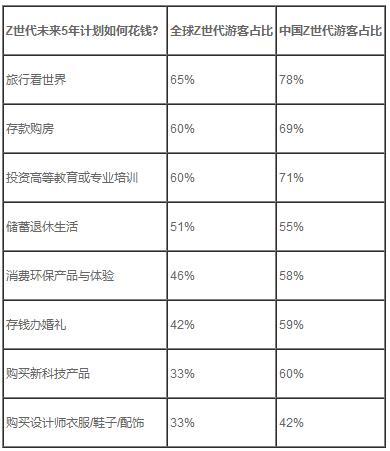 """缤客:Z世代迫不及待解锁未来""""冒险""""旅程"""
