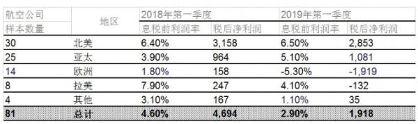国际航协:全球航企股价止跌回弹
