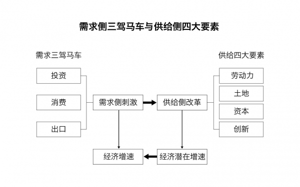 季琦:中国经济三驾马车的主力——消费红利