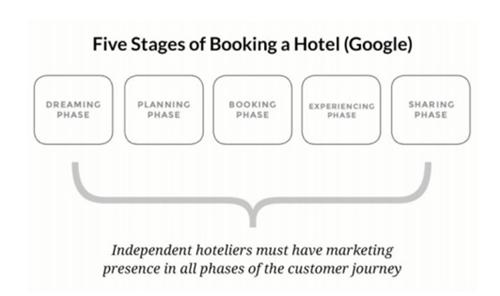 参与、获取和留存:单体酒店如何赢得直销竞争