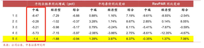 中端发展遇阻:锦江酒店转型期遭多位股东减持