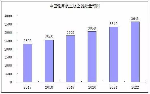 预测:到2034年末 中国航司客机将达到6360架