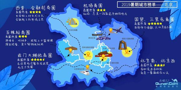 去哪儿网:首发2019暑期北京旅游热力榜