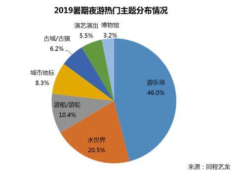 同程艺龙&同程旅游:2019暑期夜游消费趋势报告