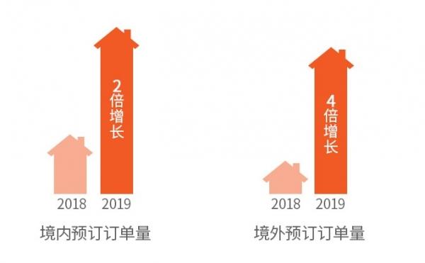 途家民宿:2019上半年发展报告 成都三年霸榜