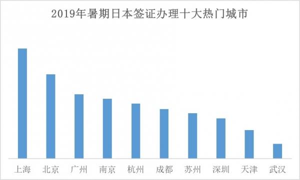 携程:暑期办签游客中四人里就有一人选择日本