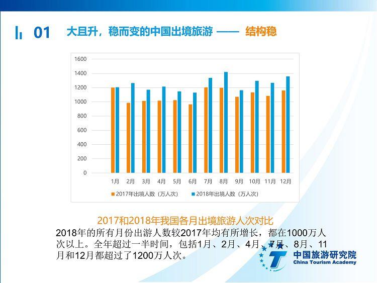 中国出境旅游发展年度报告2019_05