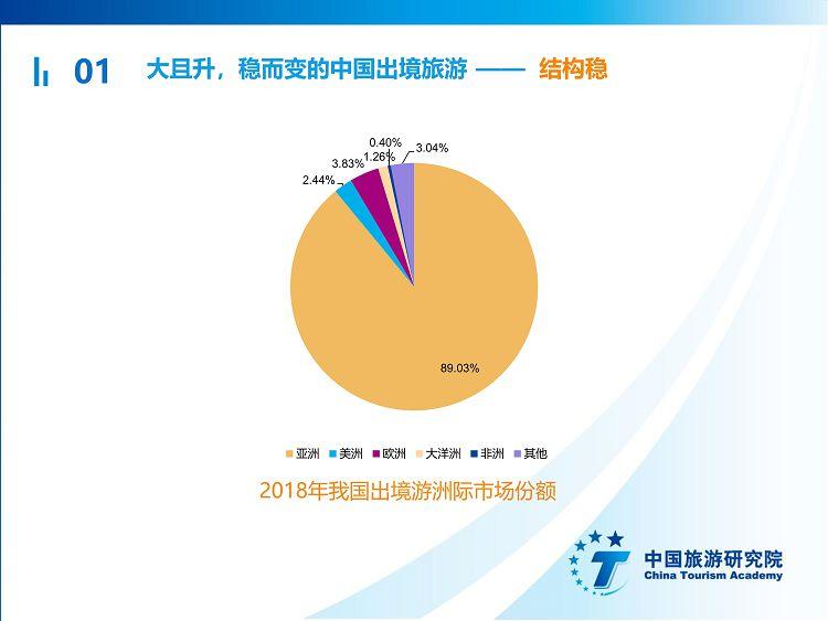 中国出境旅游发展年度报告2019_06