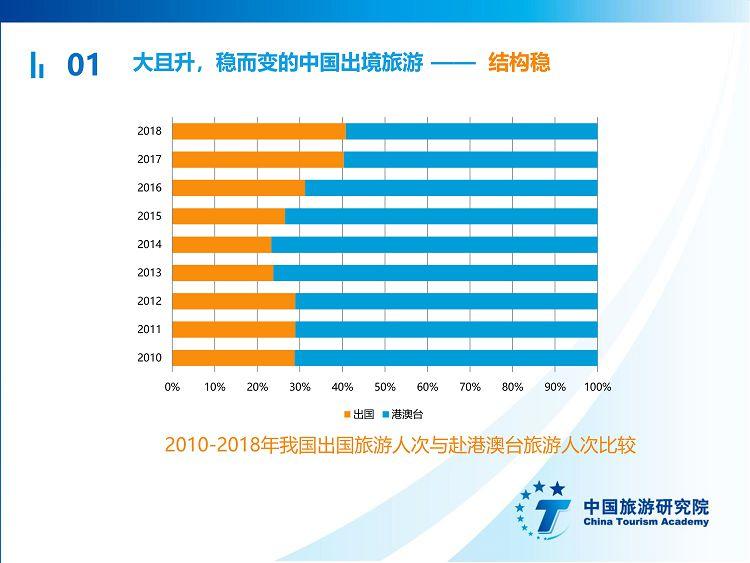 中国出境旅游发展年度报告2019_08