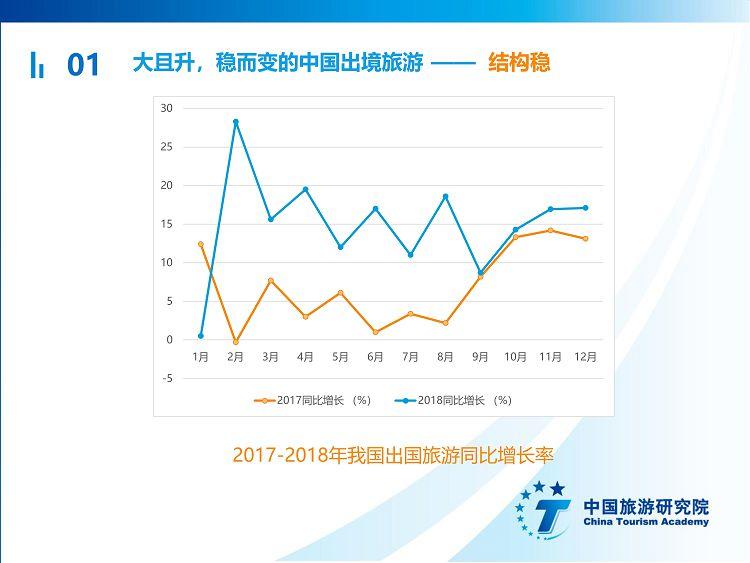 中国出境旅游发展年度报告2019_09