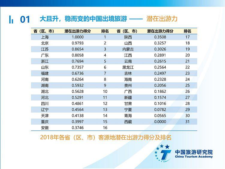 中国出境旅游发展年度报告2019_11