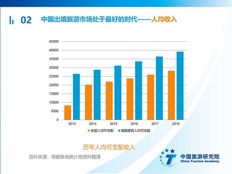 中国出境旅游发展年度报告2019_16