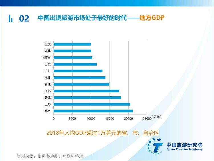 中国出境旅游发展年度报告2019_17