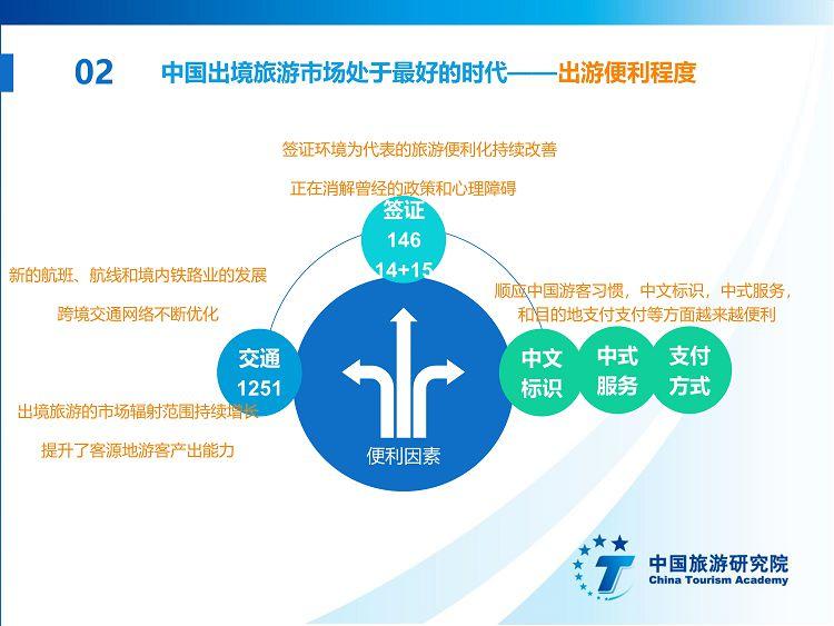 中国出境旅游发展年度报告2019_18