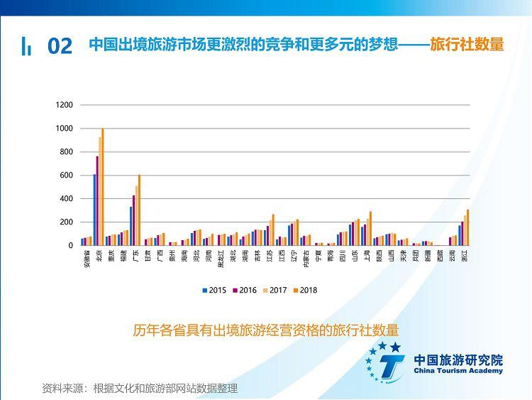 中国出境旅游发展年度报告2019_19